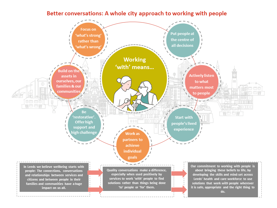 A diagram that shows the Leeds approach to working with people. This is based on quality conversations that make a difference, starting with what's strong rather than what's wrong.